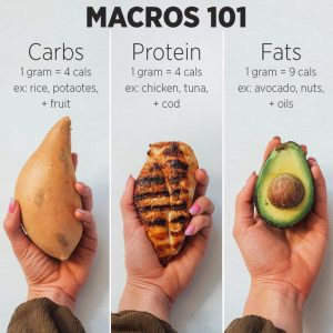 How To Count Your Macros Macro Nutrition Crunch Fitness